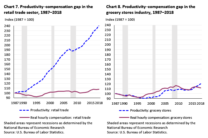 Image of two charts comparing productivity in retail trade and grocery stores